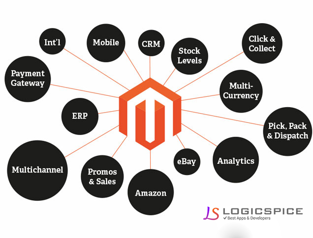 What is Magento ?