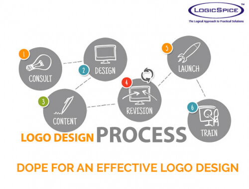 effective logo design There are certain criteria every logo design should meet in order to be successful here are three characteristics all effective logo designs have in common.