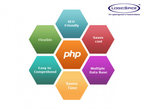 How Effective PHP Development Can Boost Your Business?