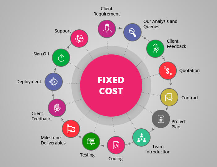 Hire PHP developer at fixed cost
