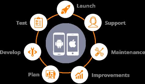 Mobile App Development Company In London