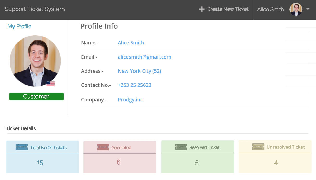 Support Ticket System Customer profiles
