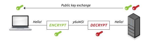 SSL encryption - Support Ticket Script