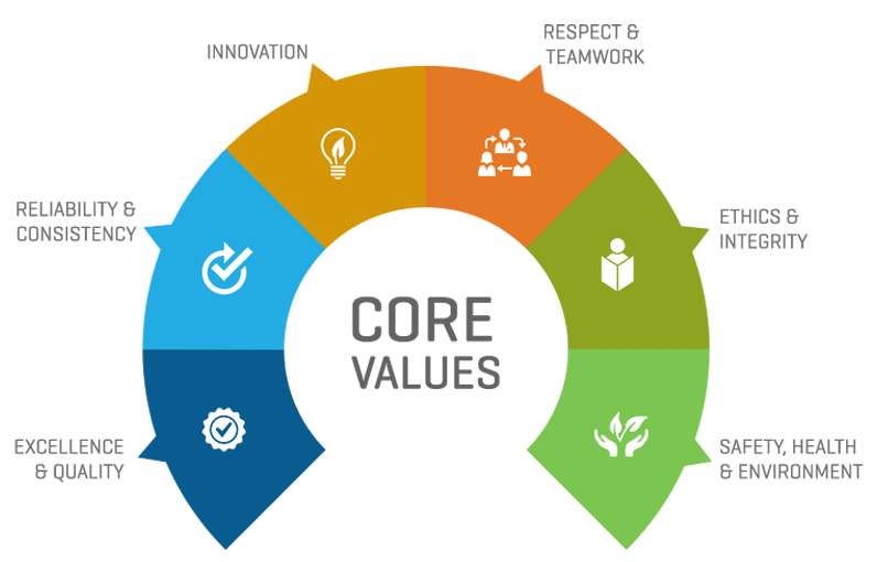 Innovation as a Core Value -Logicspice