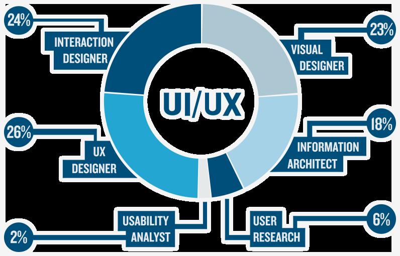 Interactive UI